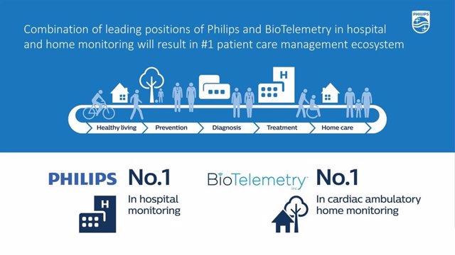 Adquisición de BioTelemetry