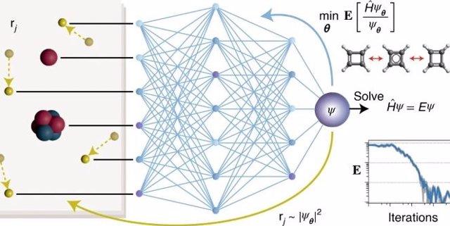 PauliNet, una estimación de función de onda de aprendizaje profundo que logra soluciones casi exactas de la ecuación electrónica de Schrödinger para moléculas con hasta 30 electrones.