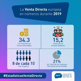 La venta directa europea en 2019