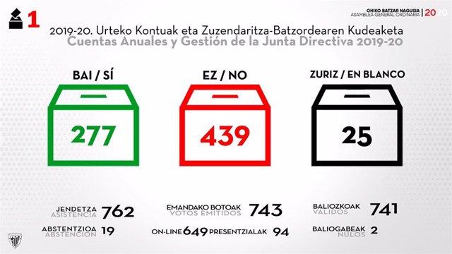 Resultado de las votaciones sobre la gestión de la junta y cuentas del Athletic Club para la asamblea de socios 2020