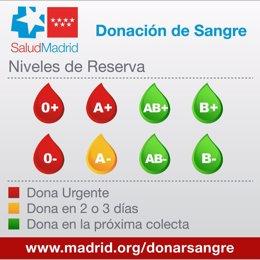 Aviso urgente del Centro de Transfusión