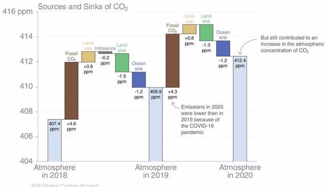 Evolución de acumulación de CO2 en la atmósfera