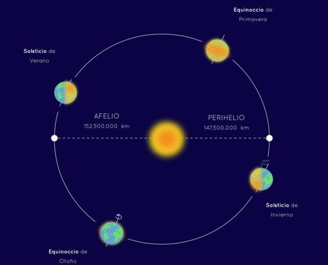 Afelio y perihelio de la Tierra en su órbita en torno al Sol