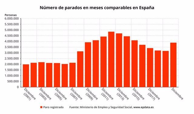 Número de parados en meses comparables en España hasta diciembre de 2020 (Ministerio de Trabajo y Economía Social)