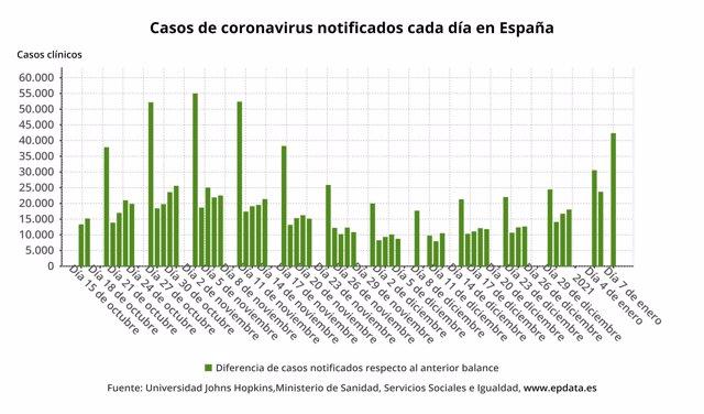 Casos de coronavirus diagnosticados cada día en España