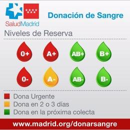Aviso urgente de donación de sangre ante bajas reservas