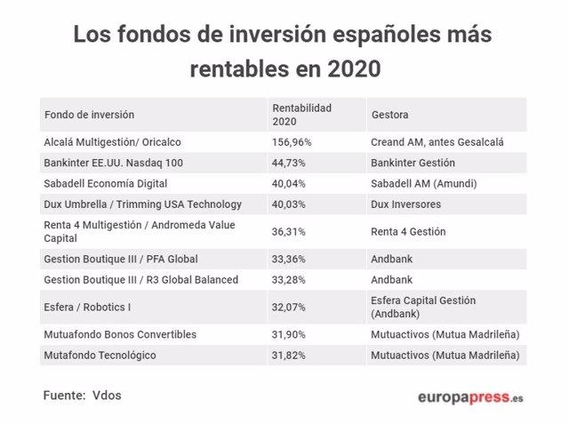 Tabla con los fondos de inversión españoles más rentables de 2020