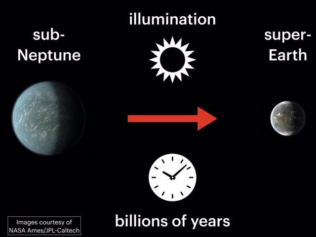 Un planeta subneptuno, inundado de intensa luz estelar durante miles de millones de años, pierde su atmósfera y se reduce a una súper Tierra.