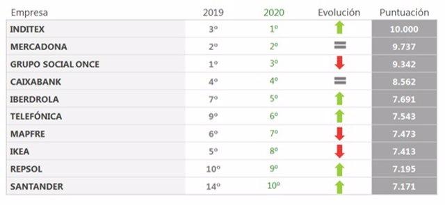 Ranking Merco 2020