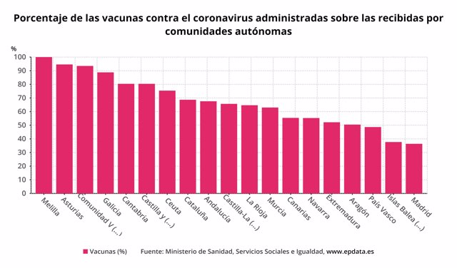 Comunidades que más y menos porcentaje de vacunas del coronavirus han administrado, según los últimos datos de Sanidad