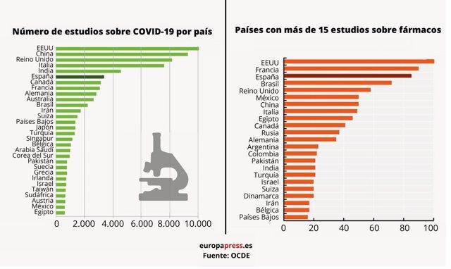 España, en sexta posición por número de contribuciones en publicaciones científicas sobre el COVID-19, y en tercer lugar por número de estudios clínicos con fármacos frente al COVID-19