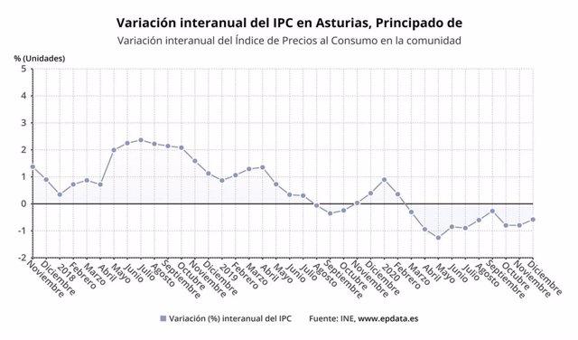 Variación interanual del IPC en Asturias.