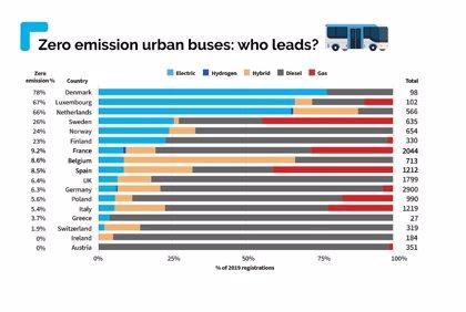 Ocho de cada diez autobuses urbanos vendidos en Dinamarca son eléctricos y menos de un 10% en España
