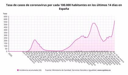 Sanidad registra hoy un nuevo récord de contagios desde el inicio de la pandemia, 40.197 nuevos casos