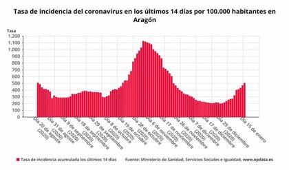 Aragón notifica 838 nuevos casos de COVID-19 y una positividad del 22,26%