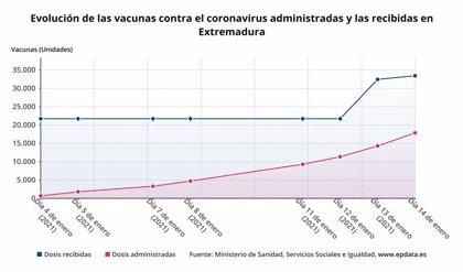Extremadura administra 22.322 dosis de la vacuna contra la Covid-19, el 66,7%