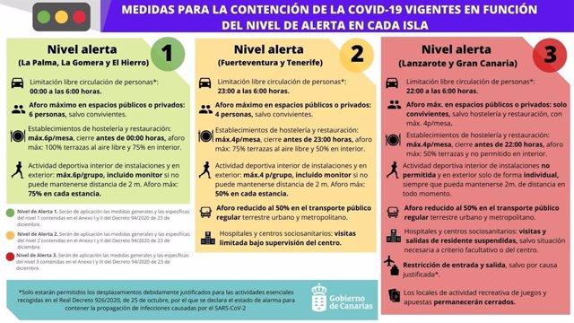 Niveles de alerta en Canarias
