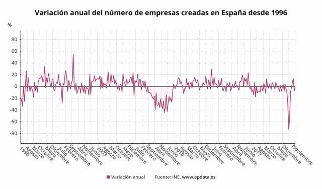 Variación anual del número de empresas creadas hasta noviembre de 2020 en España