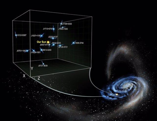 Se muestran las ondas en el disco de la Vía Láctea, junto con los restos de la marea de la galaxia enana de Sagitario.