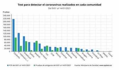 Extremadura ha realizado casi 528.000 pruebas diagnósticas de Covid-19 desde el inicio de la pandemia