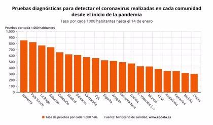 Aragón confirma 409 nuevos casos de la COVID-19 y una positividad del 15,87%