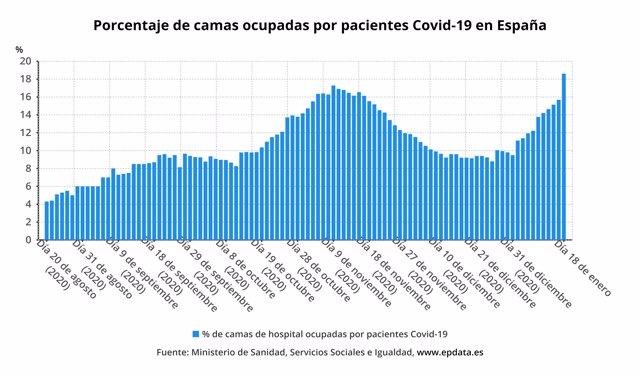 Porcentaje de camas UCI ocupadas por pacientes con Covid-19 en España