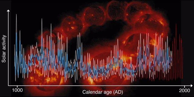 Actividad solar durante los últimos 1000 años (azul, con intervalo de error en blanco), registros de manchas solares (curva roja) que se remontan a menos de 400 años.