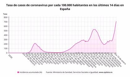 Sanidad notifica 34.291 nuevos casos y 404 muertes más por COVID-19, mientras la incidencia supera 700