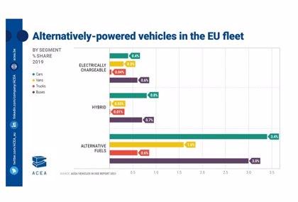 ACEA alerta de la necesidad de multiplicar por 100 los camiones 'cero emisiones' para cumplir objetivos