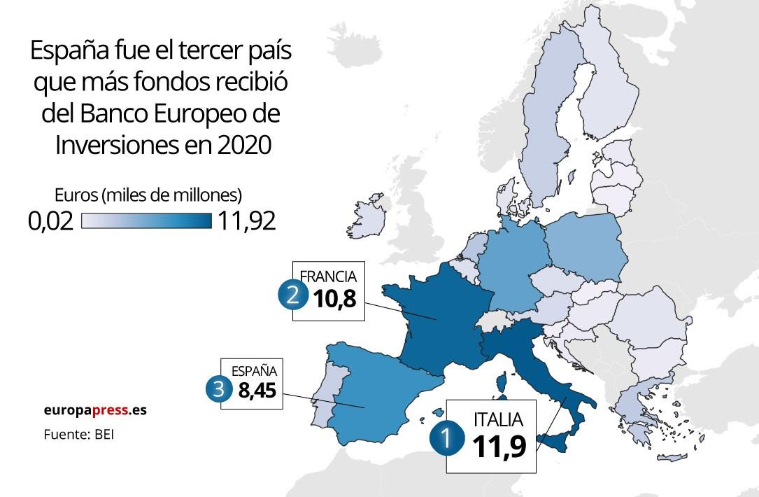 Financiación que ha recibido cada país de la Unión Europea por parte del Banco Europeo de Inversiones (BEI) a lo largo de 2020