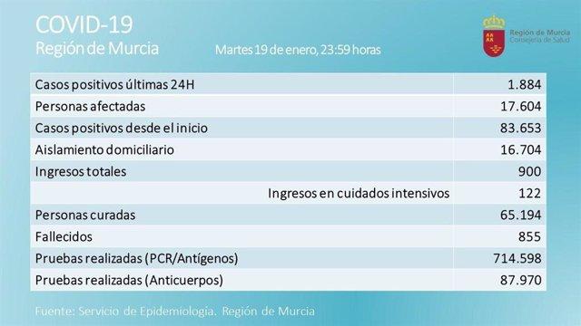 Cuadro diario sobre la evolución del Covid en la Región de Murcia
