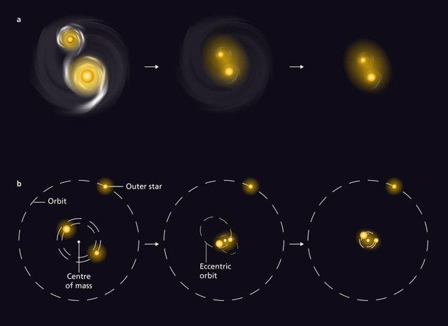 Ilustración de dos escenarios que explican cómo las órbitas de estrellas masivas se encogen con el tiempo