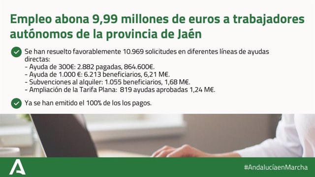 Cartel sobre las ayudas a autónomos en la provincia de Jaén.