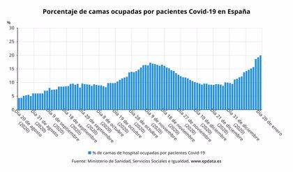 El número de contagiados por Covid-19 vuelve a batir récord, 41.576 nuevos casos