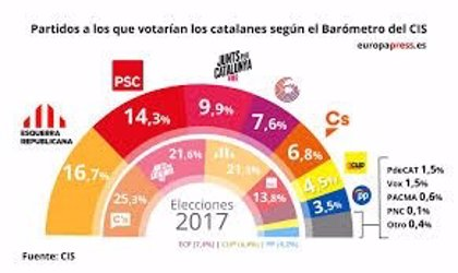 El CIS presenta su encuesta de las elecciones catalanas, con la convocatoria en el aire
