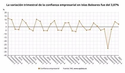 La confianza empresarial aumenta un 3,9% en Baleares al comienzo de 2021