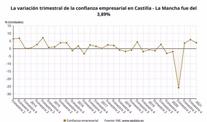 Sube un 3,9% la confianza empresarial en Castilla-La Mancha en el primer trimestre