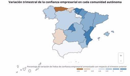 La confianza empresarial crece un 2,7% en el primer trimestre en Galicia