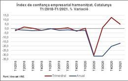 La confiança empresarial de Catalunya creix un 5% en el primer trimestre del 2021