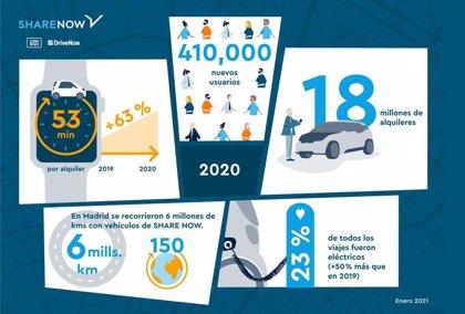 Share Now registra 410.000 nuevos usuarios en 2020 y la duración media por alquiler sube un 63%