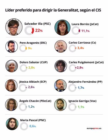 Illa es el candidato preferido por los catalanes para ser presidente de la Generalitat, según el CIS