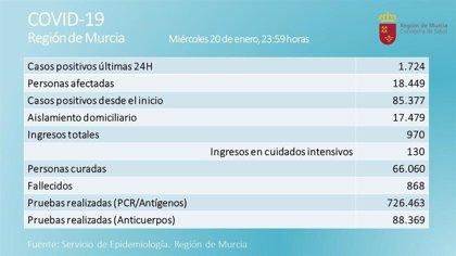 La Región de Murcia registra 1.724 nuevos casos y 13 fallecidos en las últimas 24 horas