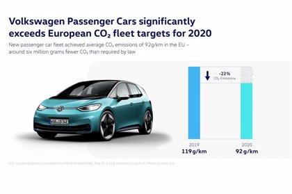 La marca Volkswagen reduce un 22% sus emisiones de CO2 en 2020 y cumple con el nuevo objetivo europeo