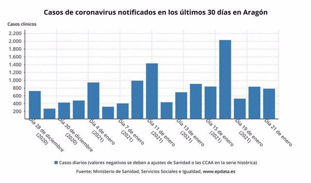 Casos de coronavirus notificados en los últimos 30 días en Aragón.