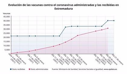 Extremadura ha administrado el 79,6 por ciento de las 40.275 vacunas recibidas, según el ministerio