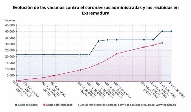 Evolución de las vacunas contra el coronavirus administradas y las recibidas en Extremadura