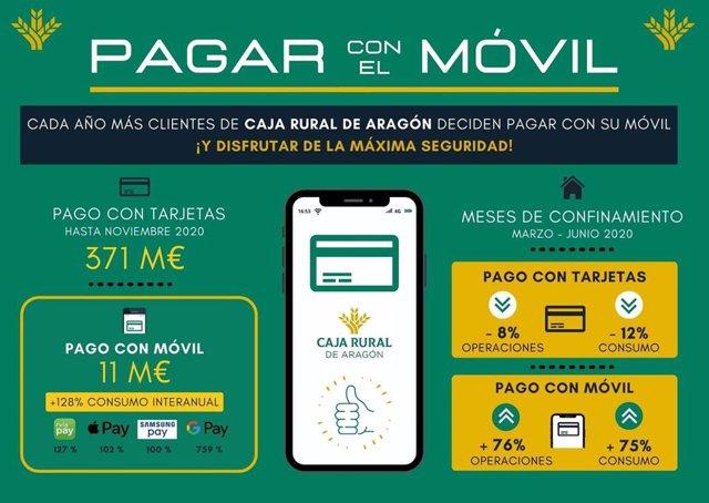 Caja Rural de Aragón incrementa entre sus clientes el uso del móvil como medio de pago.