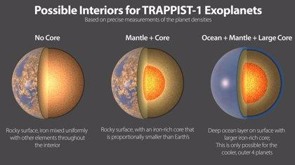Composición similar para los siete mundos rocosos de TRAPPIST-1