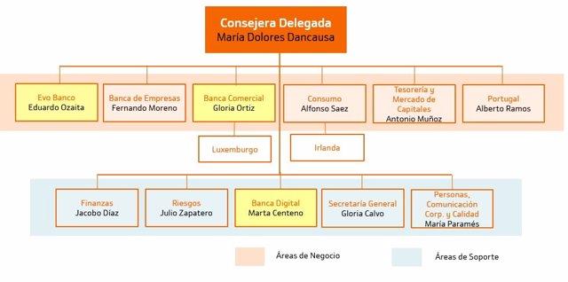 Nuevo organigrama de Bankinter