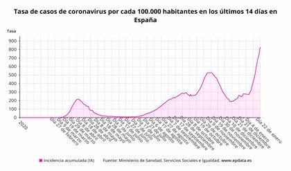 Coronavirus.- Sanidad registra 42.885 nuevos casos de Covid-19 y la incidencia se eleva a los 828,57